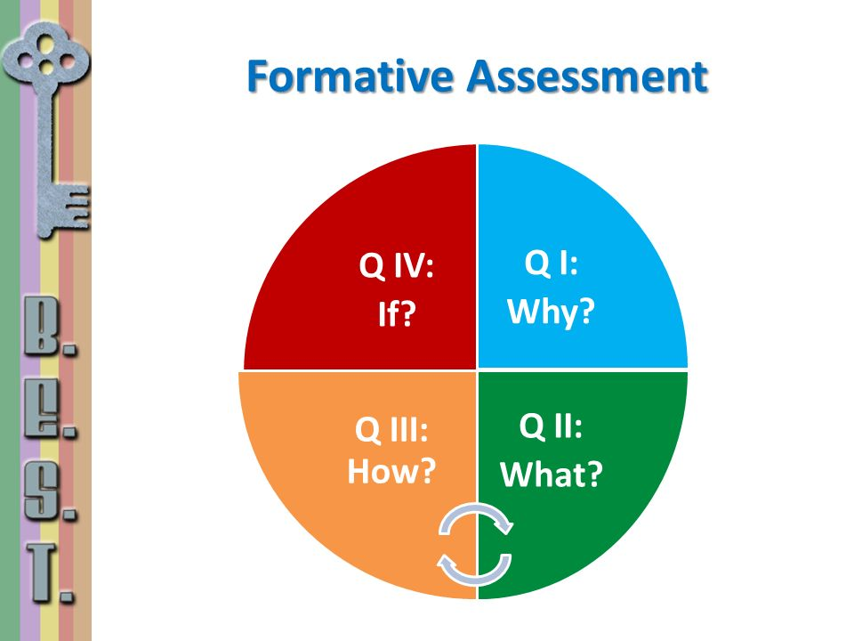 Formative Assessment Q IV: If Q I: Why Q II: What Q III: How