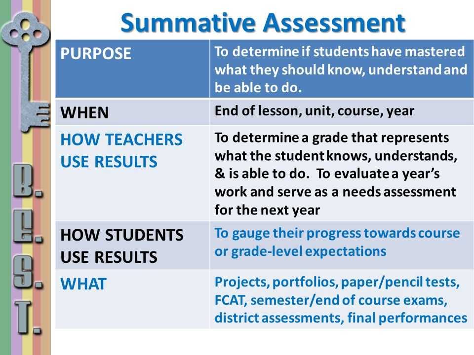 Summative Assessment PURPOSE WHEN HOW TEACHERS USE RESULTS