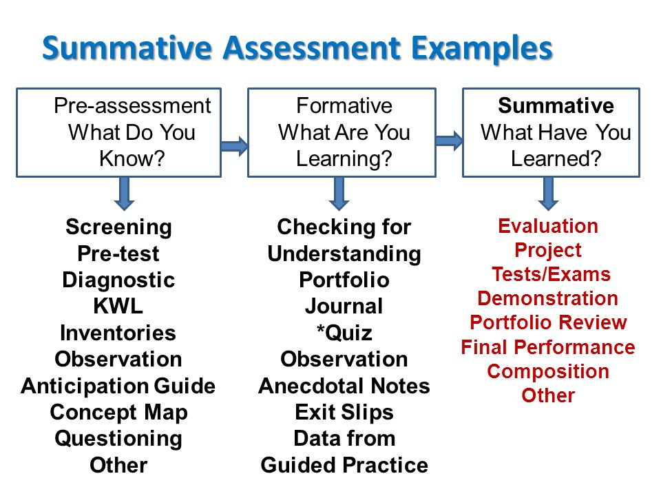 Summative Assessment Examples
