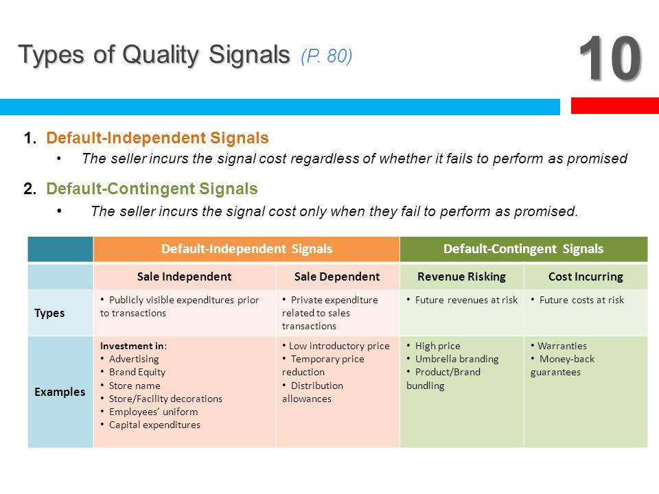 Default-Independent Signals Default-Contingent Signals