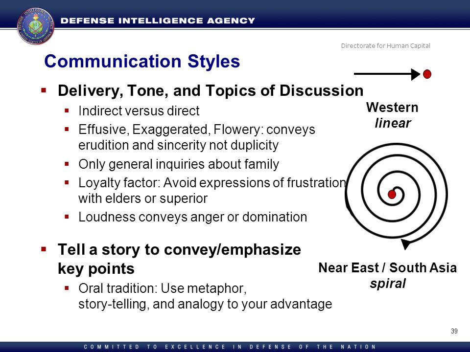 Communication Styles Delivery, Tone, and Topics of Discussion