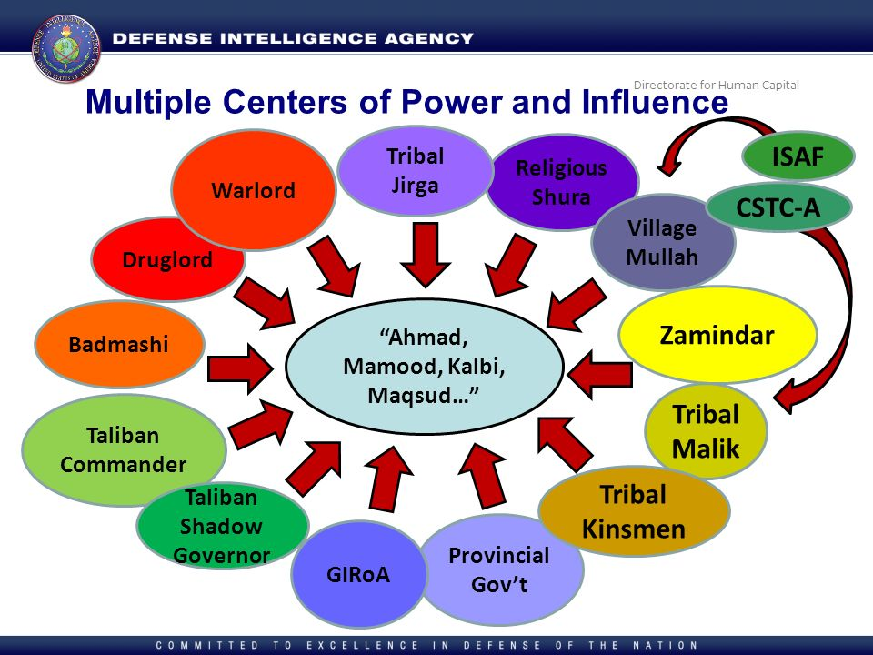 Multiple Centers of Power and Influence
