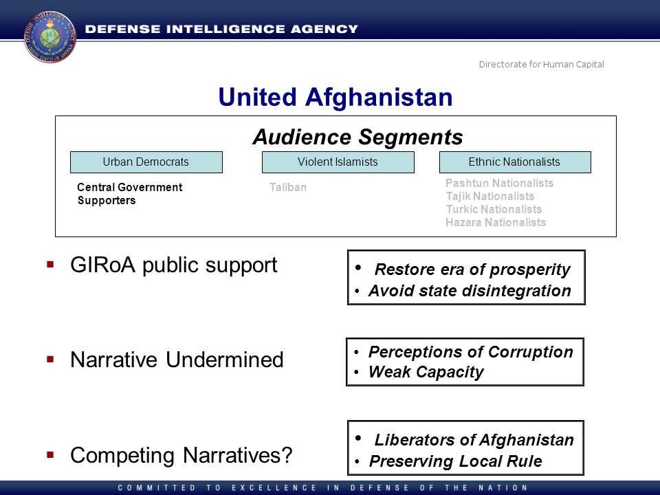 United Afghanistan Audience Segments GIRoA public support