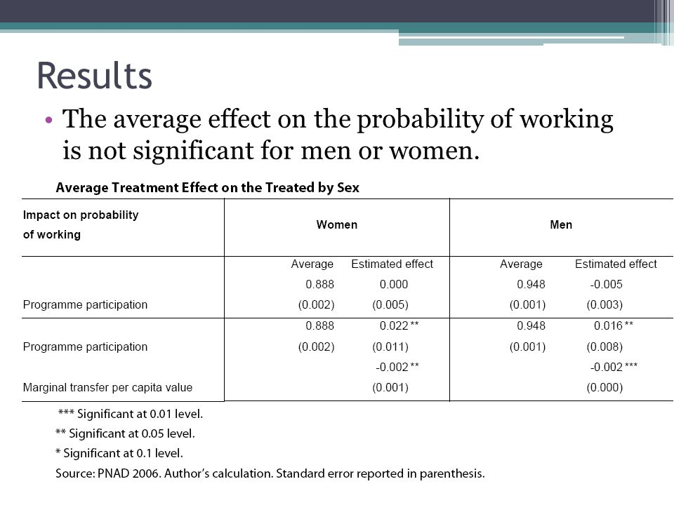 Results The average effect on the probability of working is not significant for men or women.