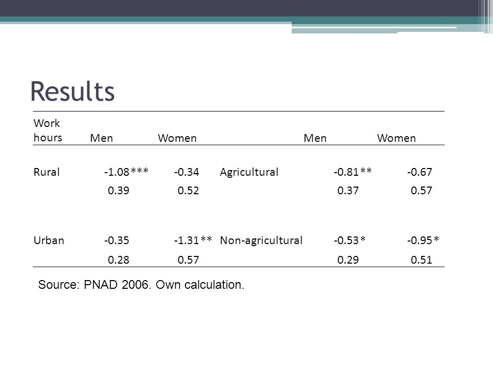 Results Work hours Men Women Rural -1.08 *** -0.34 Agricultural -0.81