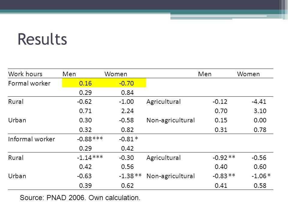 Results Work hours Men Women Formal worker 0.16 -0.70 0.29 0.84 Rural