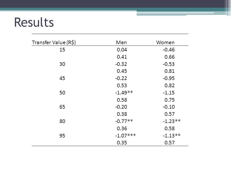 Results Transfer Value (R$) Men Women 15 0.04 -0.46 0.41 0.66 30 -0.32