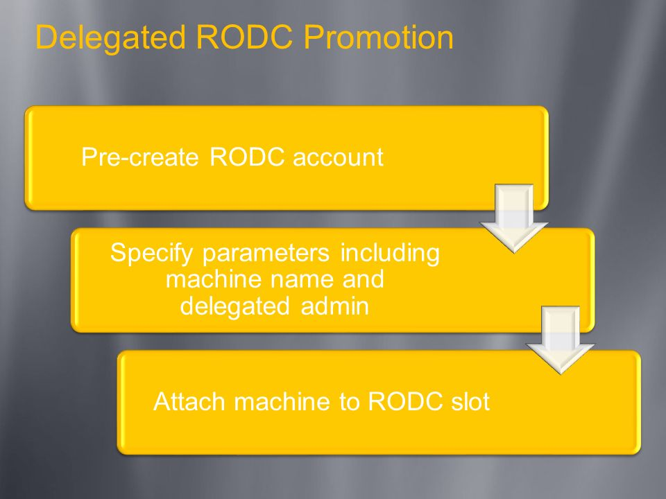 Delegated RODC Promotion