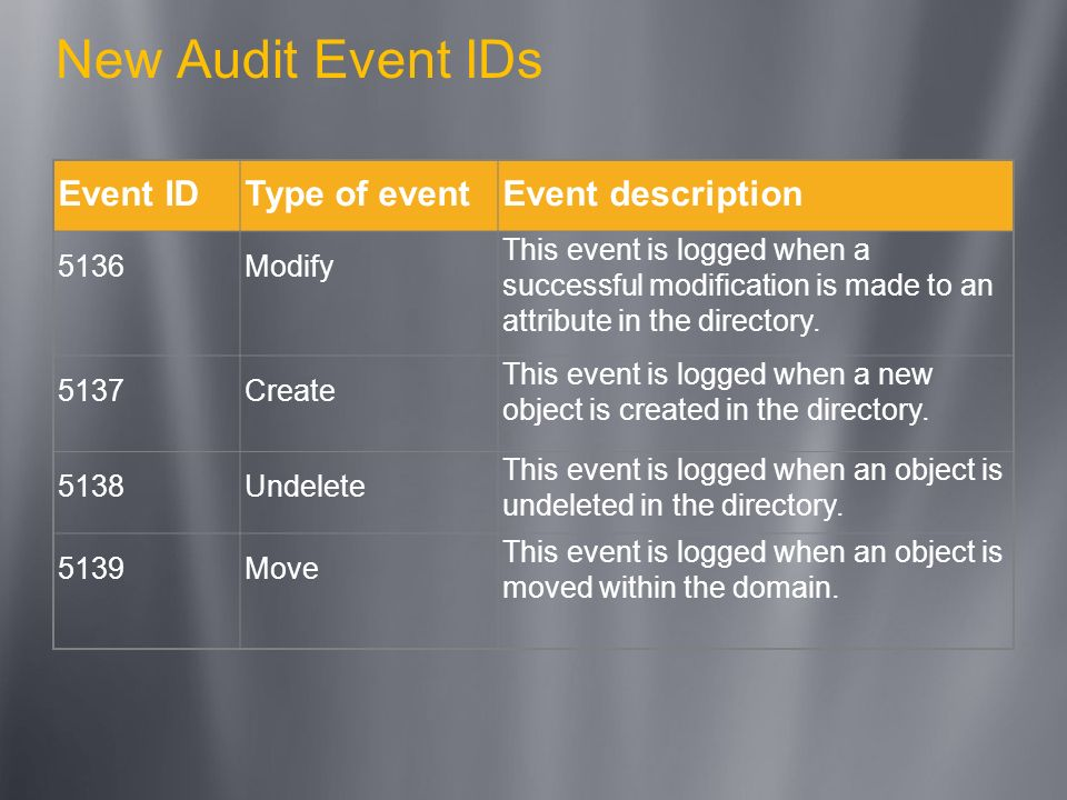 New Audit Event IDs Event ID Type of event Event description 5136