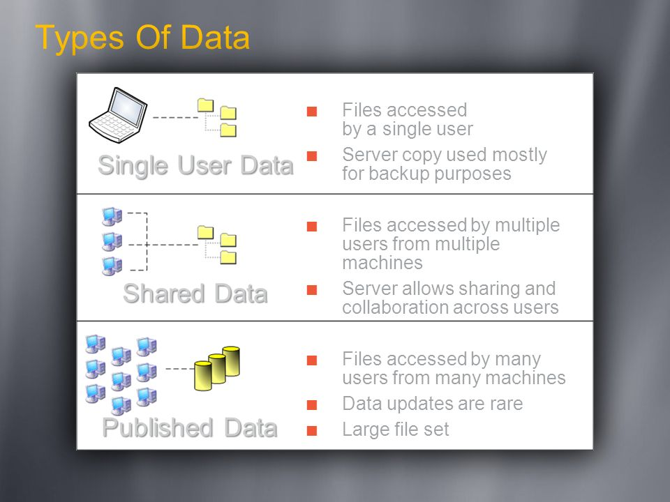 Types Of Data Single User Data Shared Data Published Data
