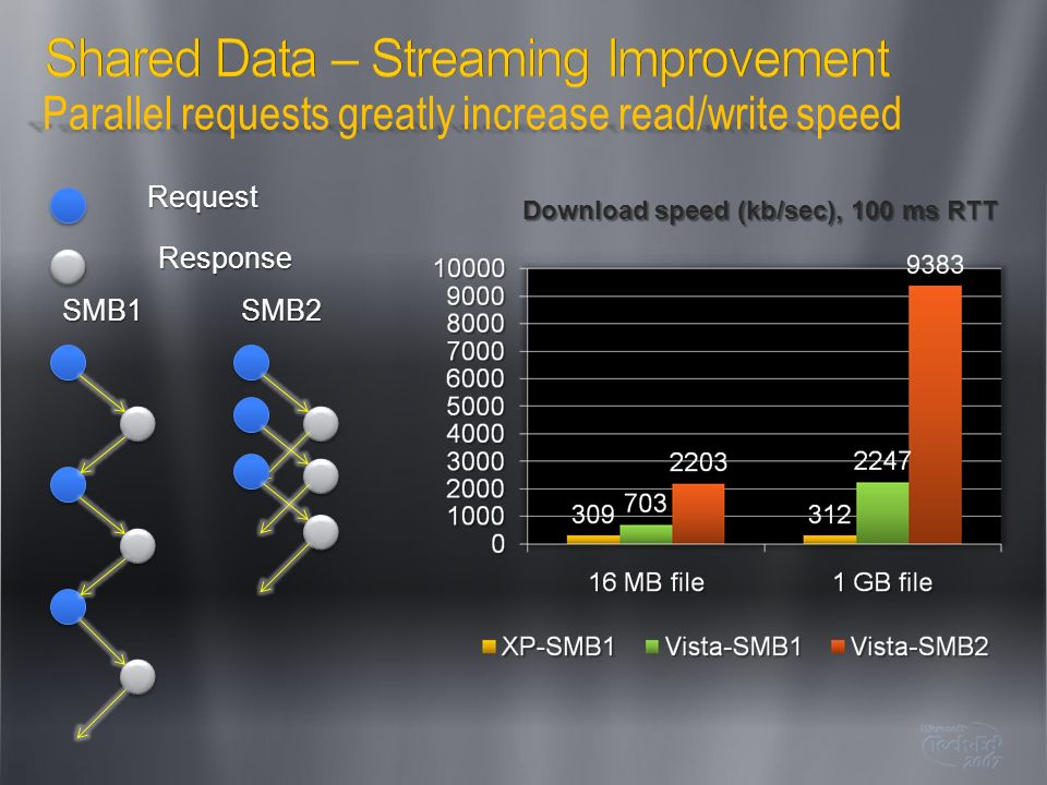Shared Data – Streaming Improvement
