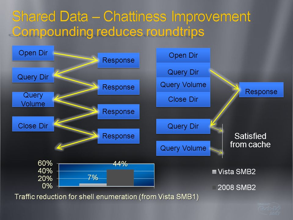 Shared Data – Chattiness Improvement