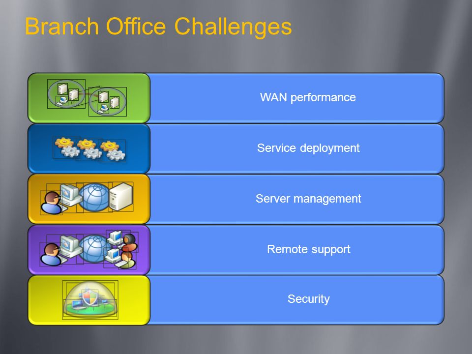 Branch Office Challenges