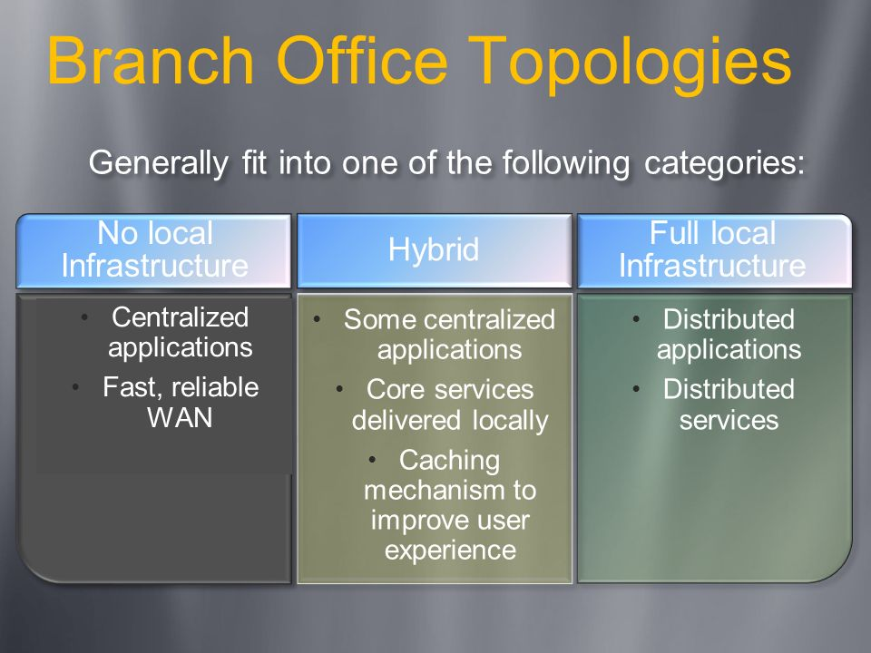 Branch Office Topologies