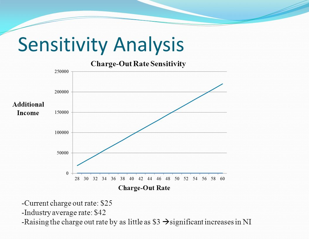 Charge-Out Rate Sensitivity