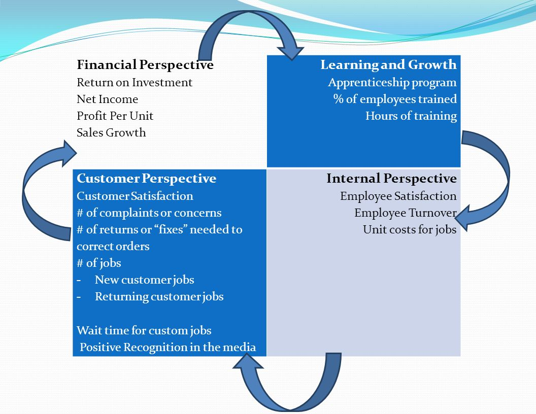 Financial Perspective Learning and Growth