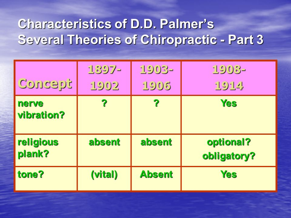 Characteristics of D.D. Palmer's Several Theories of Chiropractic - Part 3