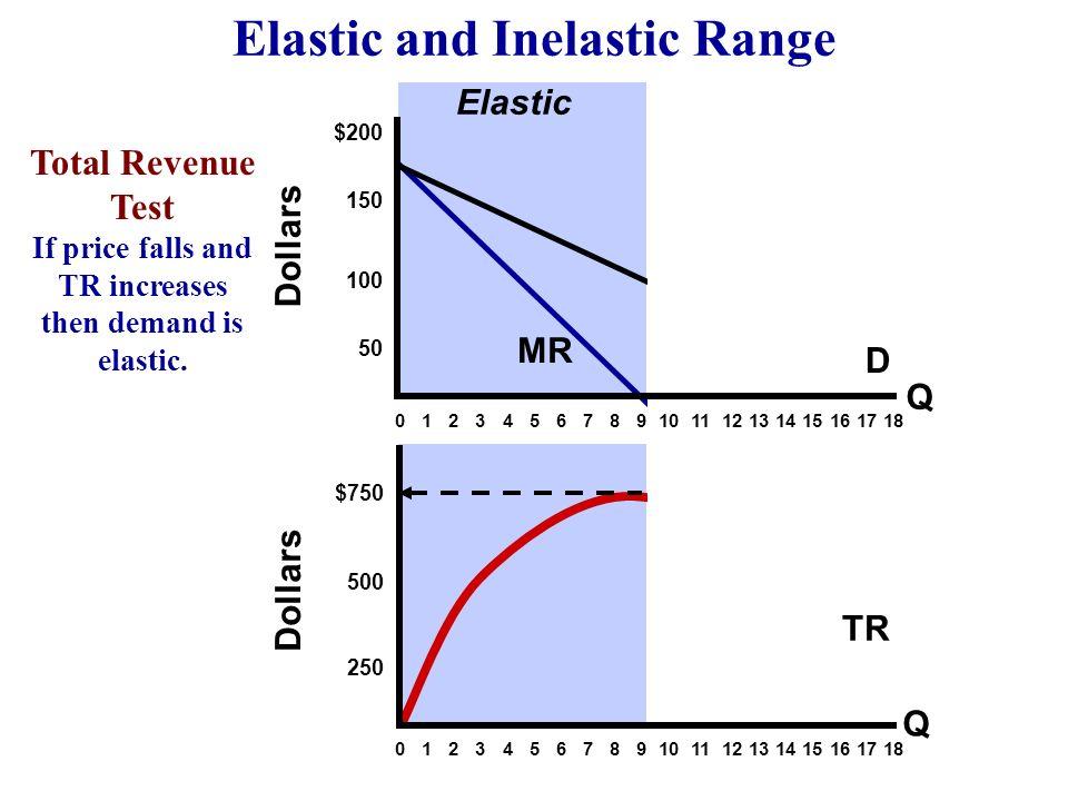 Elastic and Inelastic Range