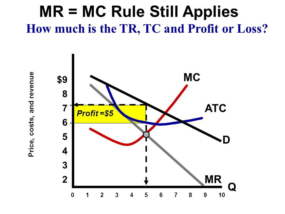 MR = MC Rule Still Applies How much is the TR, TC and Profit or Loss