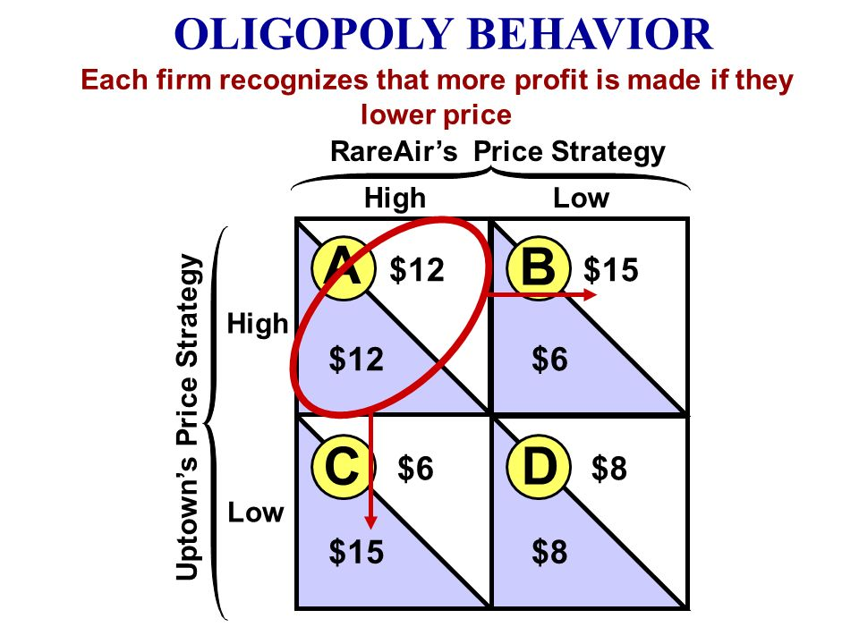 Each firm recognizes that more profit is made if they lower price
