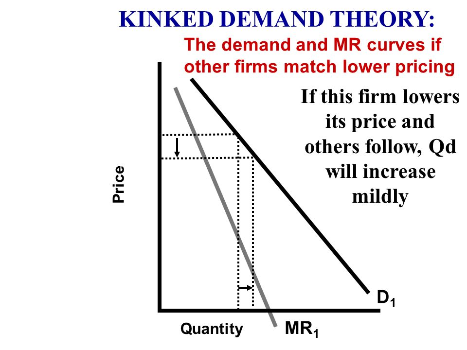 KINKED DEMAND THEORY: The demand and MR curves if other firms match lower pricing.