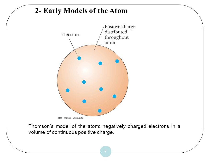 2- Early Models of the Atom