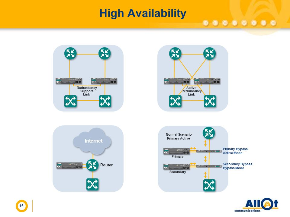 Redundancy Support Link Active Redundancy Link