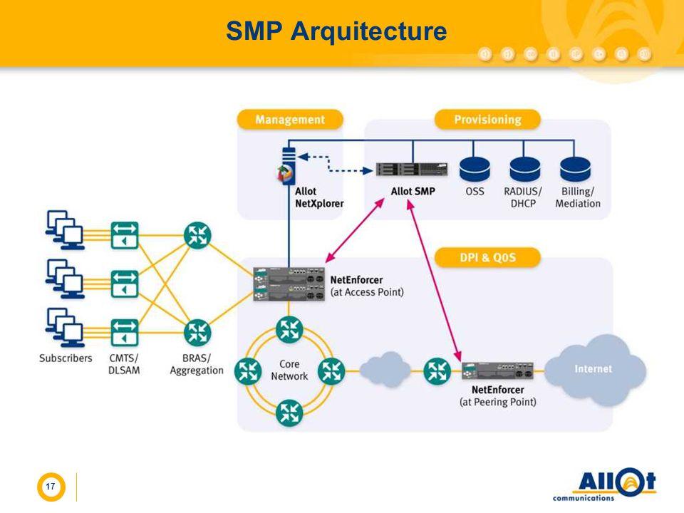 SMP Arquitecture