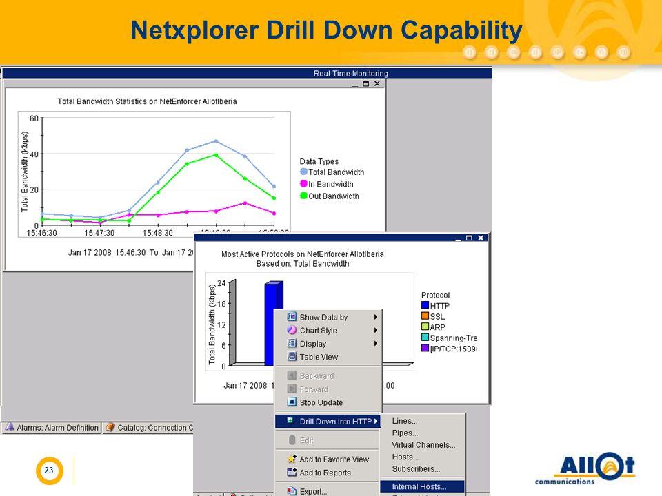 Netxplorer Drill Down Capability