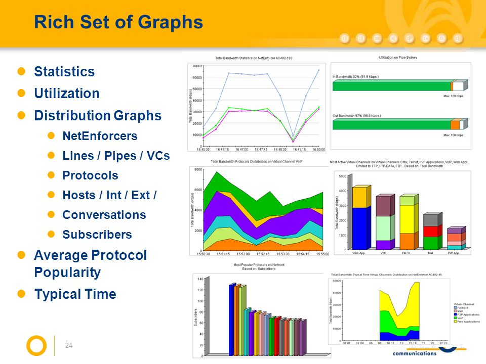 Rich Set of Graphs Statistics Utilization Distribution Graphs