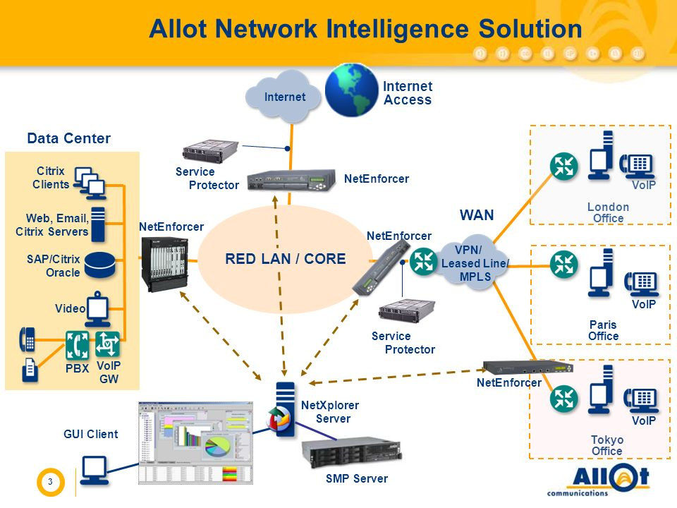Allot Network Intelligence Solution