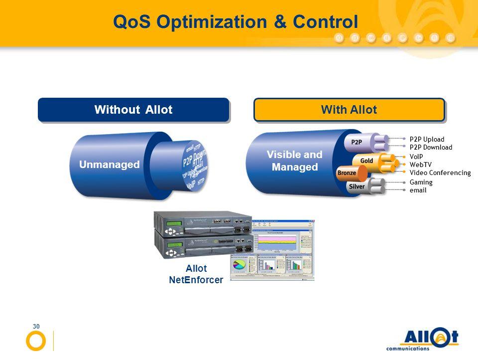 QoS Optimization & Control