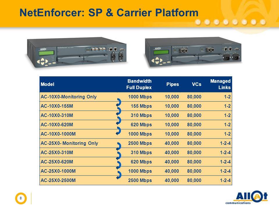NetEnforcer: SP & Carrier Platform