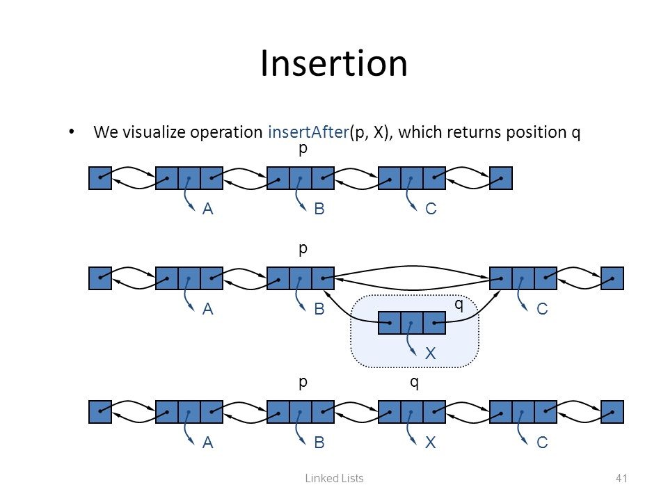 Insertion We visualize operation insertAfter(p, X), which returns position q. p. A. B. C. p. q.