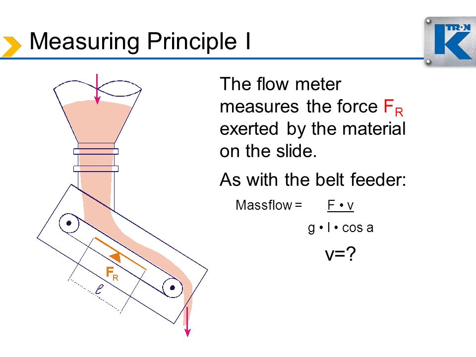 Measuring Principle I The flow meter measures the force FR exerted by the material on the slide.