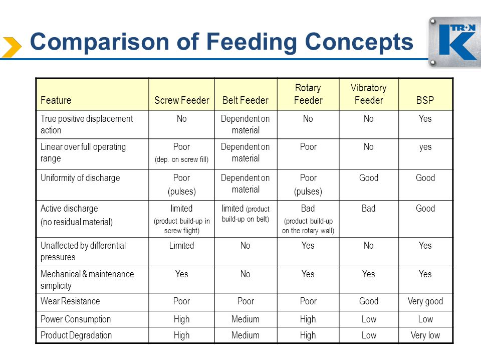 Comparison of Feeding Concepts