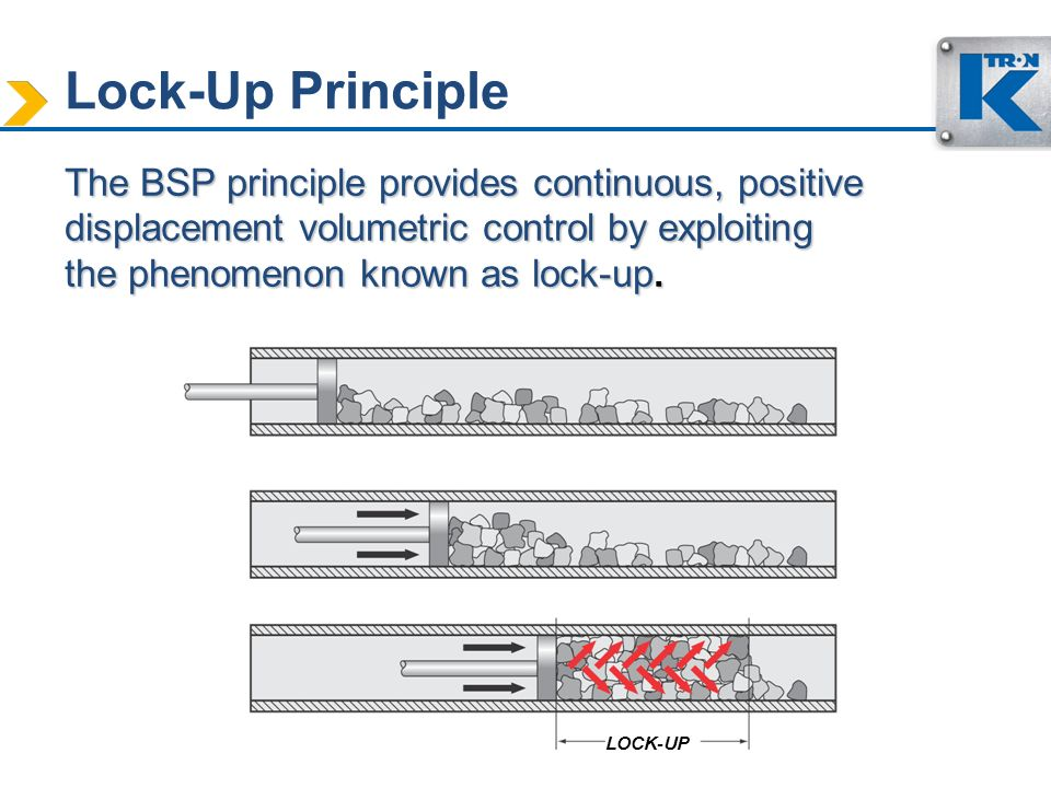 Lock-Up Principle The BSP principle provides continuous, positive displacement volumetric control by exploiting the phenomenon known as lock-up.