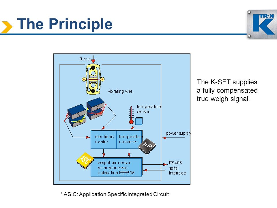 The Principle The K-SFT supplies a fully compensated true weigh signal.