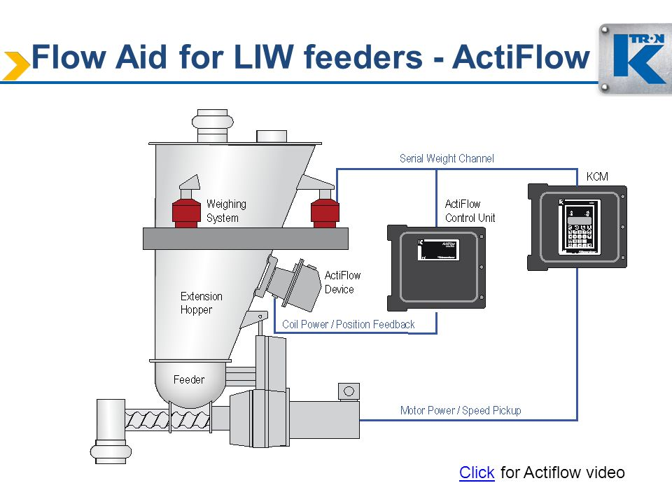 Flow Aid for LIW feeders - ActiFlow