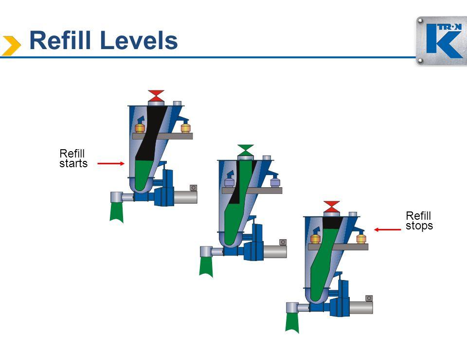 Refill Levels Refill starts Refill stops