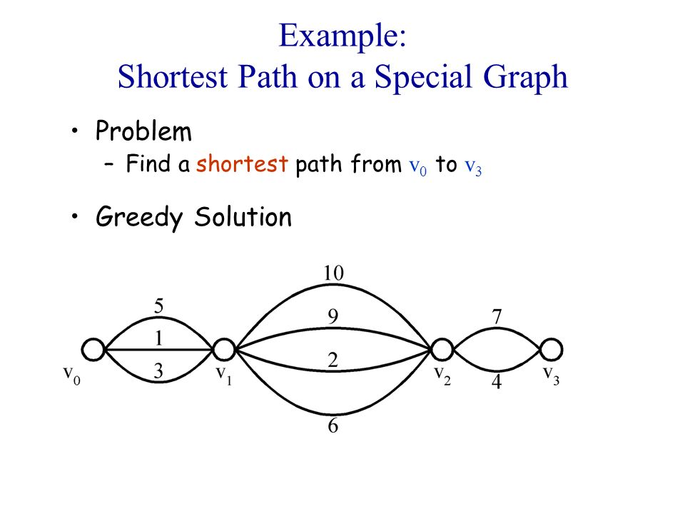 Example: Shortest Path on a Special Graph