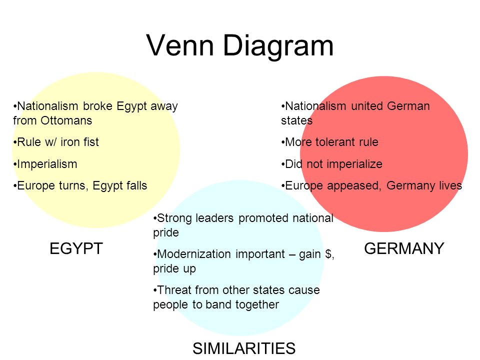 Venn Diagram EGYPT GERMANY SIMILARITIES