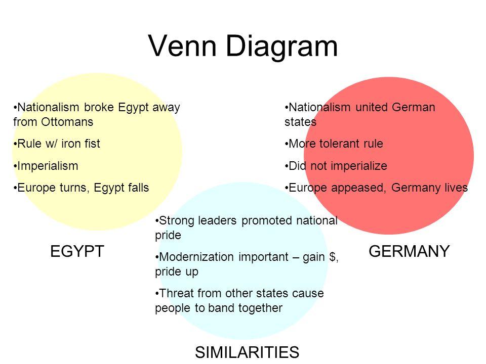 Venn Diagram EGYPT GERMANY SIMILARITIES