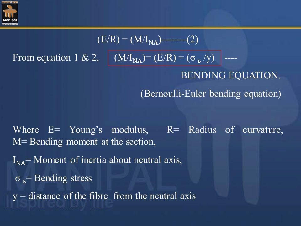 (E/R) = (M/INA)--------(2)