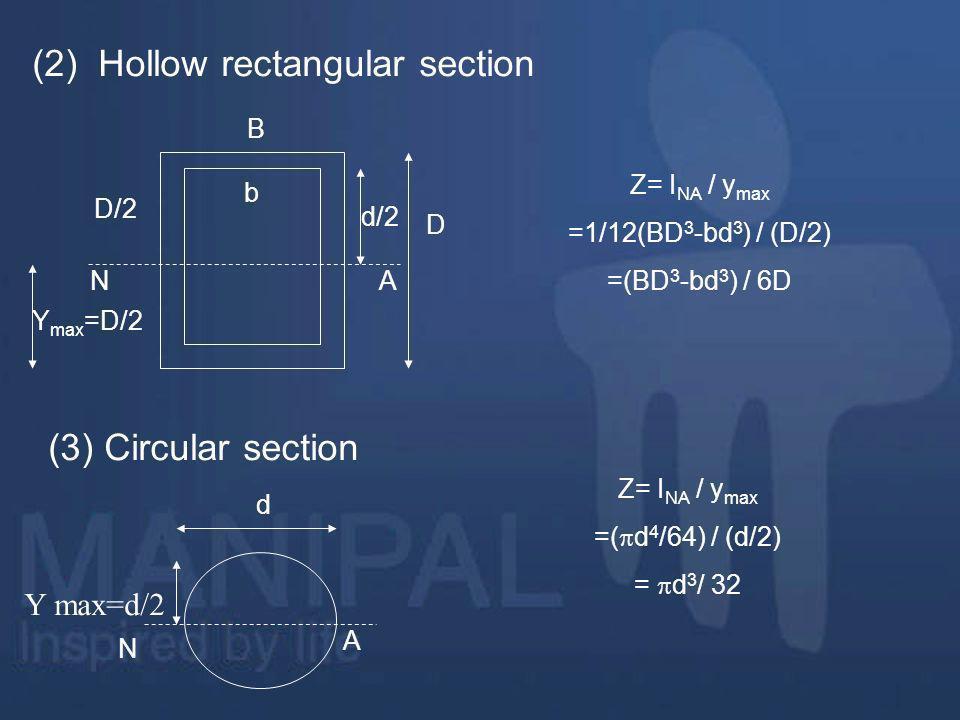 (2) Hollow rectangular section