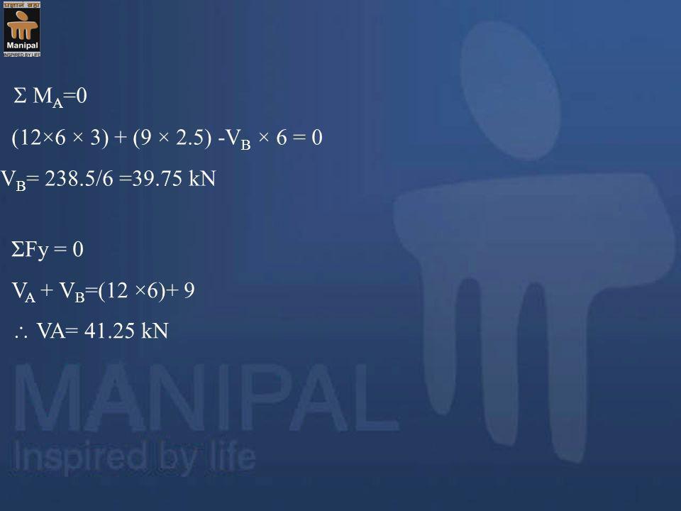  MA=0 (12×6 × 3) + (9 × 2.5) -VB × 6 = 0 VB= 238.5/6 =39.75 kN