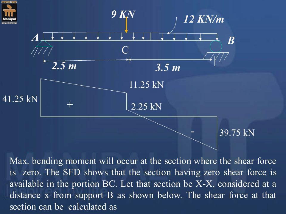 9 KN 12 KN/m A B C 2.5 m 3.5 m + - 11.25 kN 41.25 kN 2.25 kN 39.75 kN
