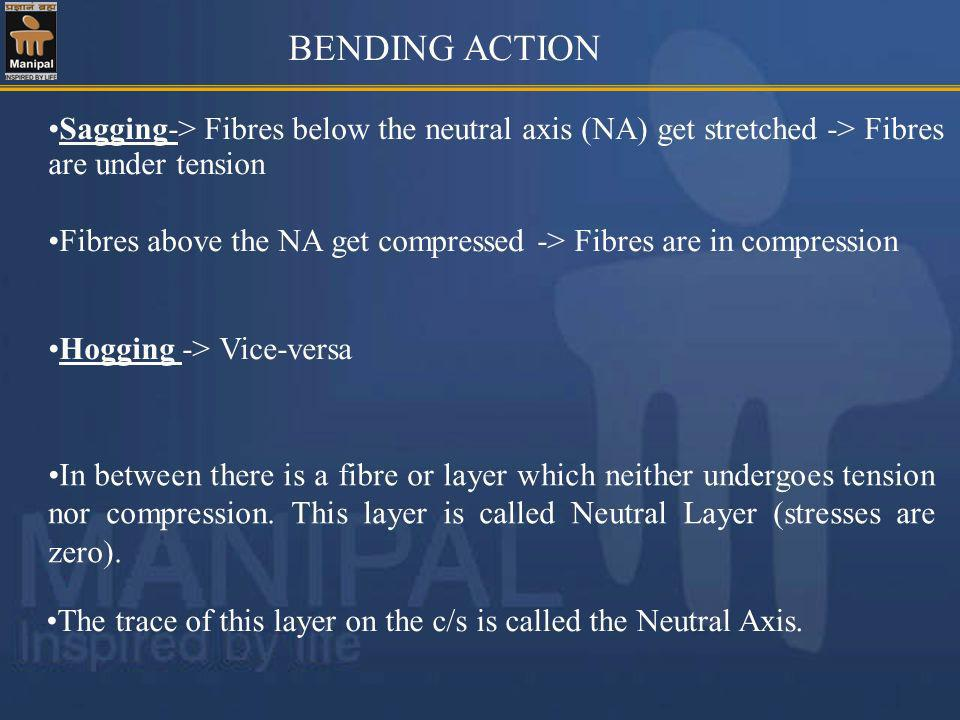 BENDING ACTION Sagging-> Fibres below the neutral axis (NA) get stretched -> Fibres are under tension.