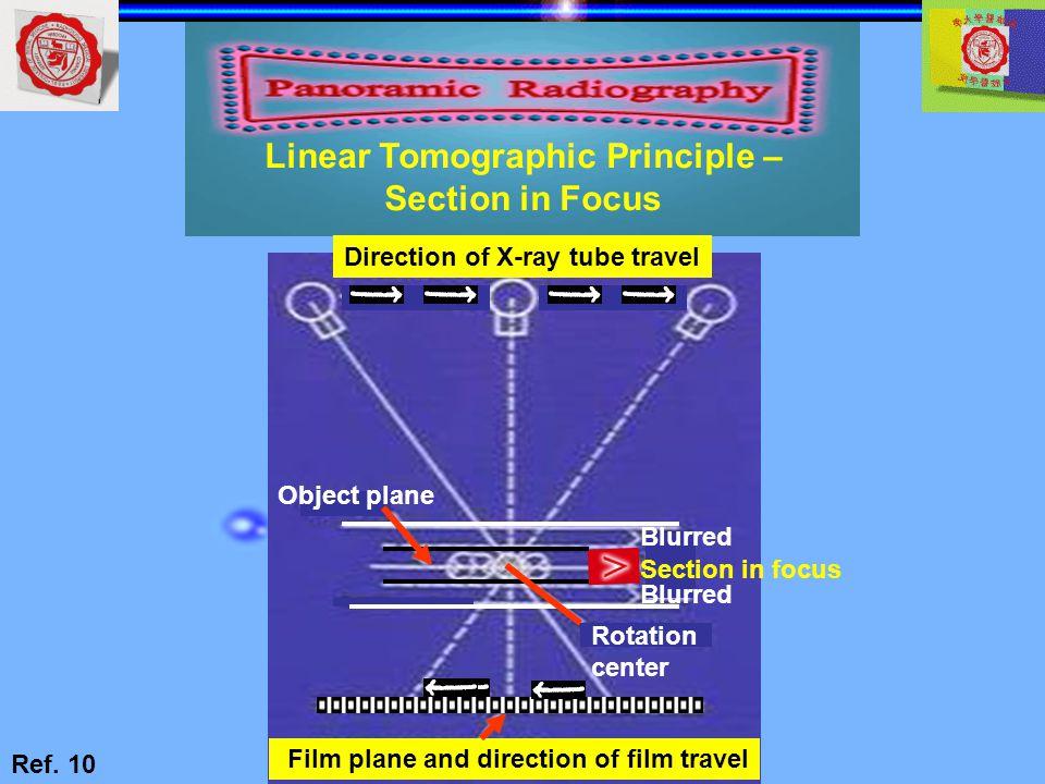 Linear Tomographic Principle –