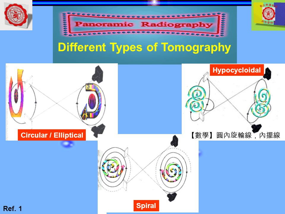 Different Types of Tomography